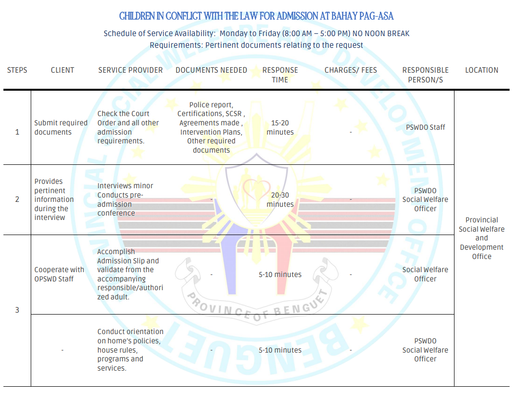 CHILDREN IN CONFLICT WITH THE LAW FOR ADMISSION AT BAHAY PAG-ASA  (Page 1 of 3)