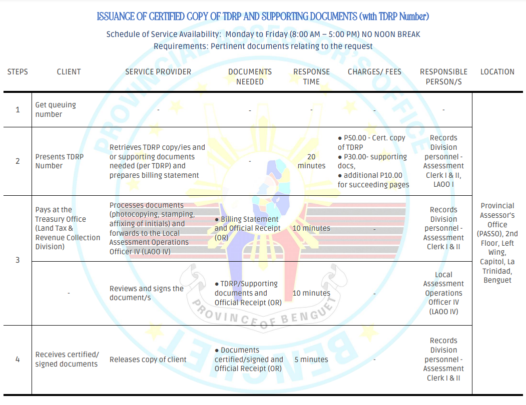 ISSUANCE OF CERTIFIED COPY OF TDRP AND SUPPORTING DOCUMENTS (with TDRP Number)