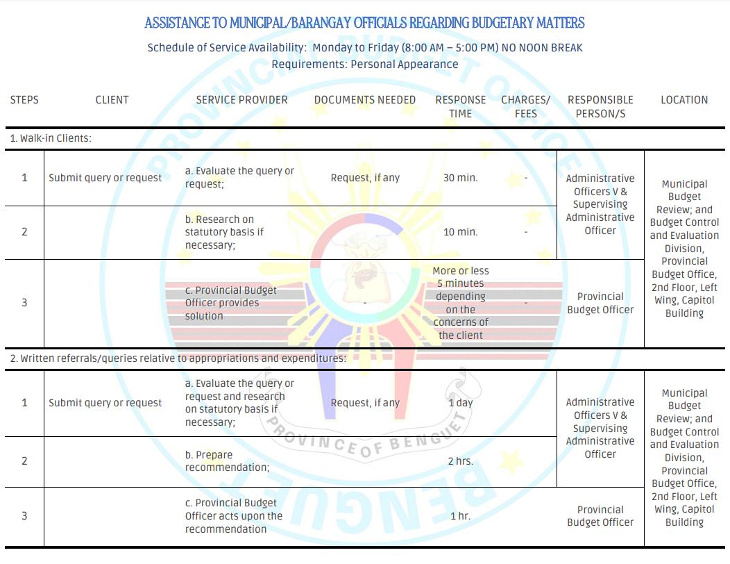 ASSISTANCE TO MUNICIPAL/BARANGAY OFFICIALS REGARDING BUDGETARY MATTERS