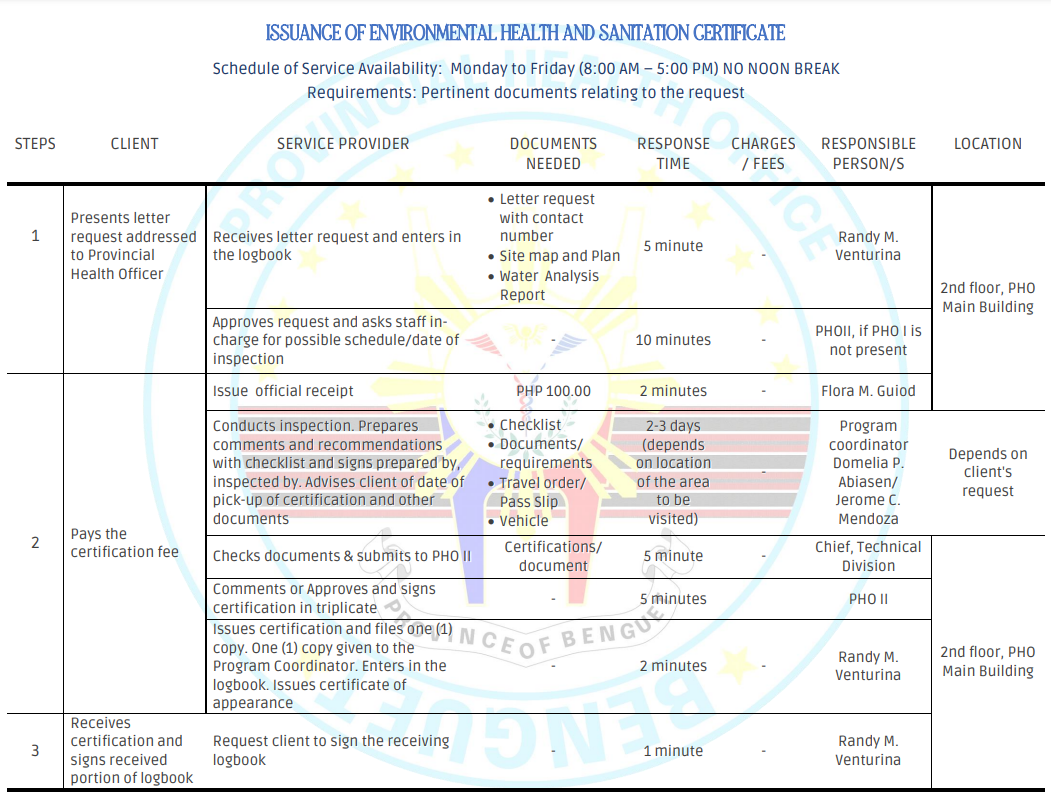 ISSUANCE OF ENVIRONMENTAL HEALTH AND SANITATION CERTIFICATE