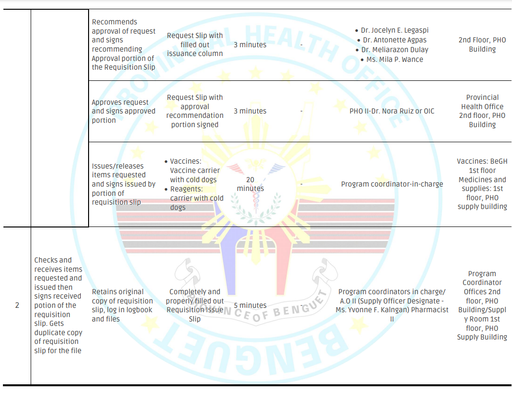 ISSUANCE OF VACCINES, MEDICINES AND MEDICAL SUPPLIES (Page 2 of 2)