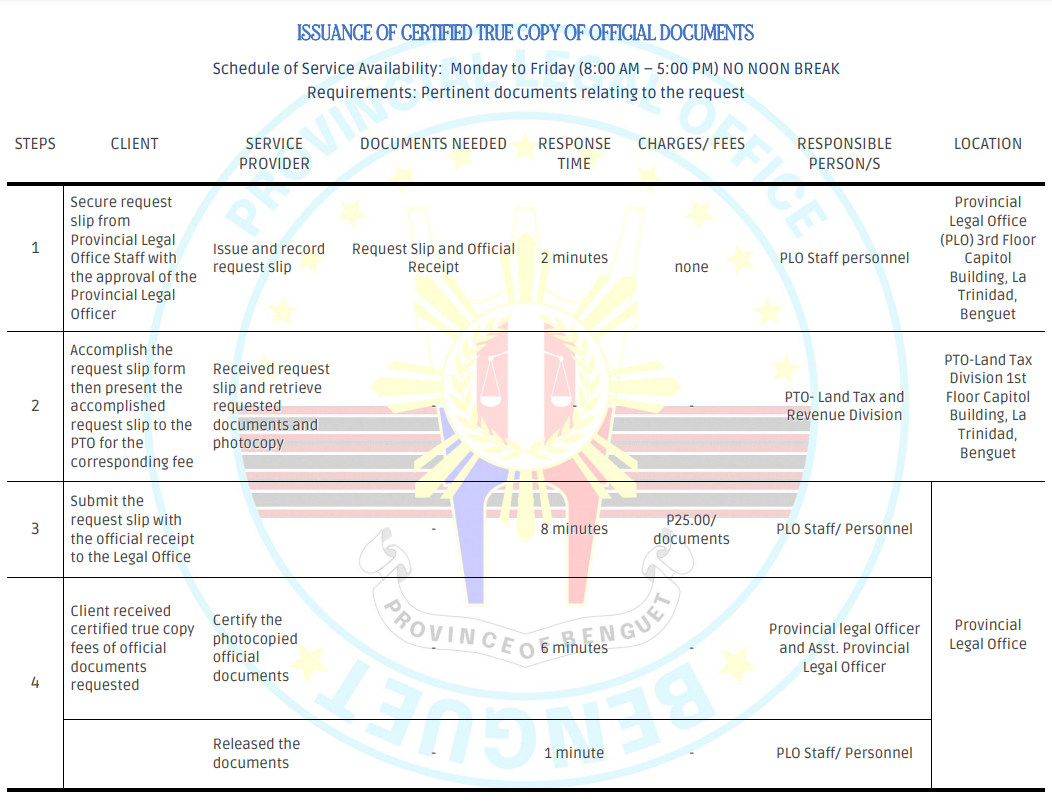 ISSUANCE OF CERTIFIED TRUE COPY OF OFFICIAL DOCUMENTS
