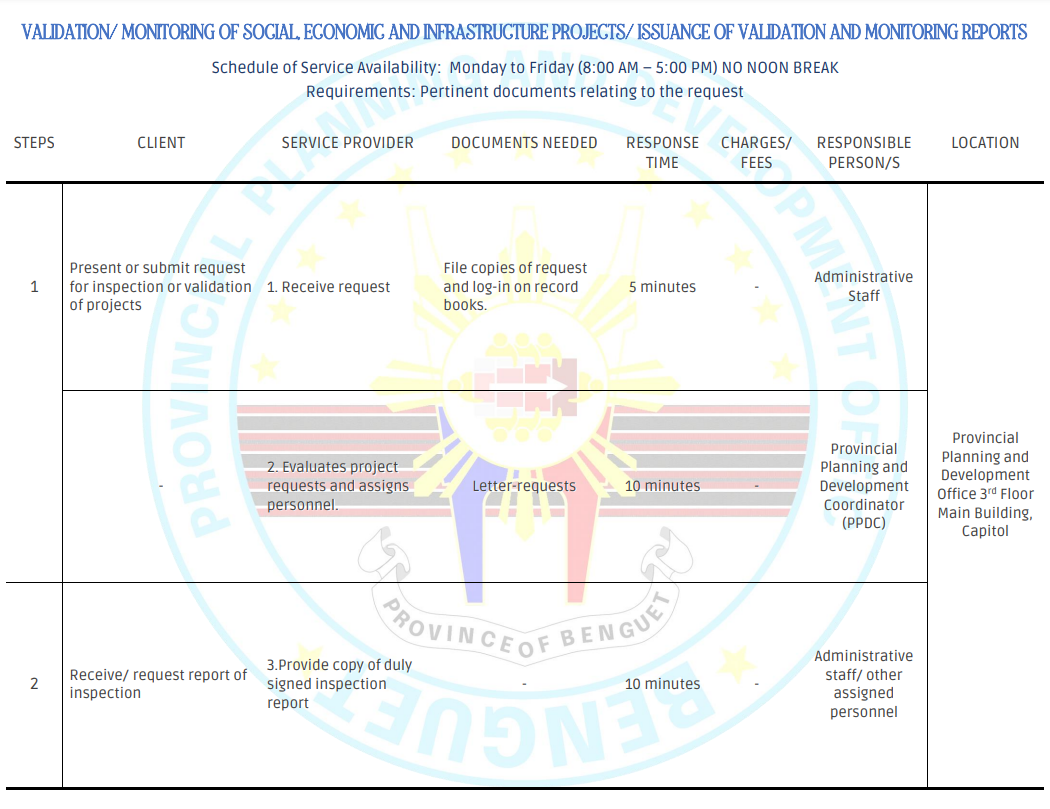 VALIDATION/ MONITORING OF SOCIAL, ECONOMIC AND INFRASTRUCTURE PROJECTS/ ISSUANCE OF VALIDATION AND MONITORING REPORTS