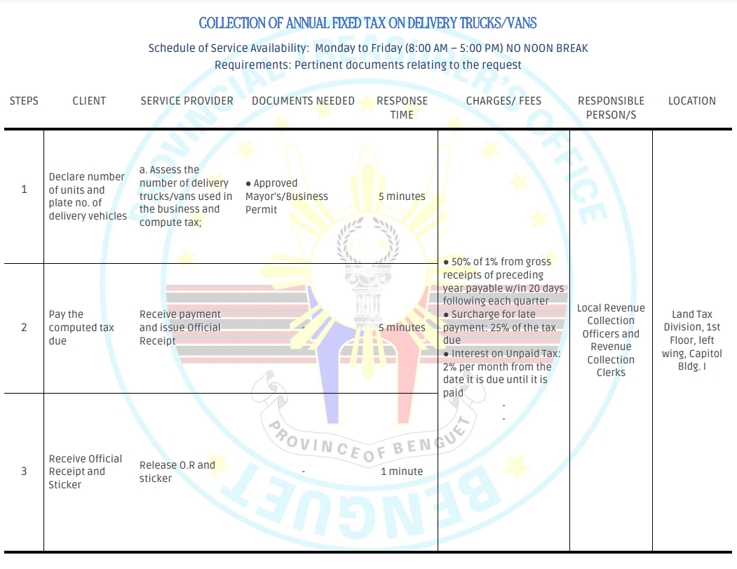COLLECTION OF ANNUAL FIXED TAX ON DELIVERY TRUCKS/VANS