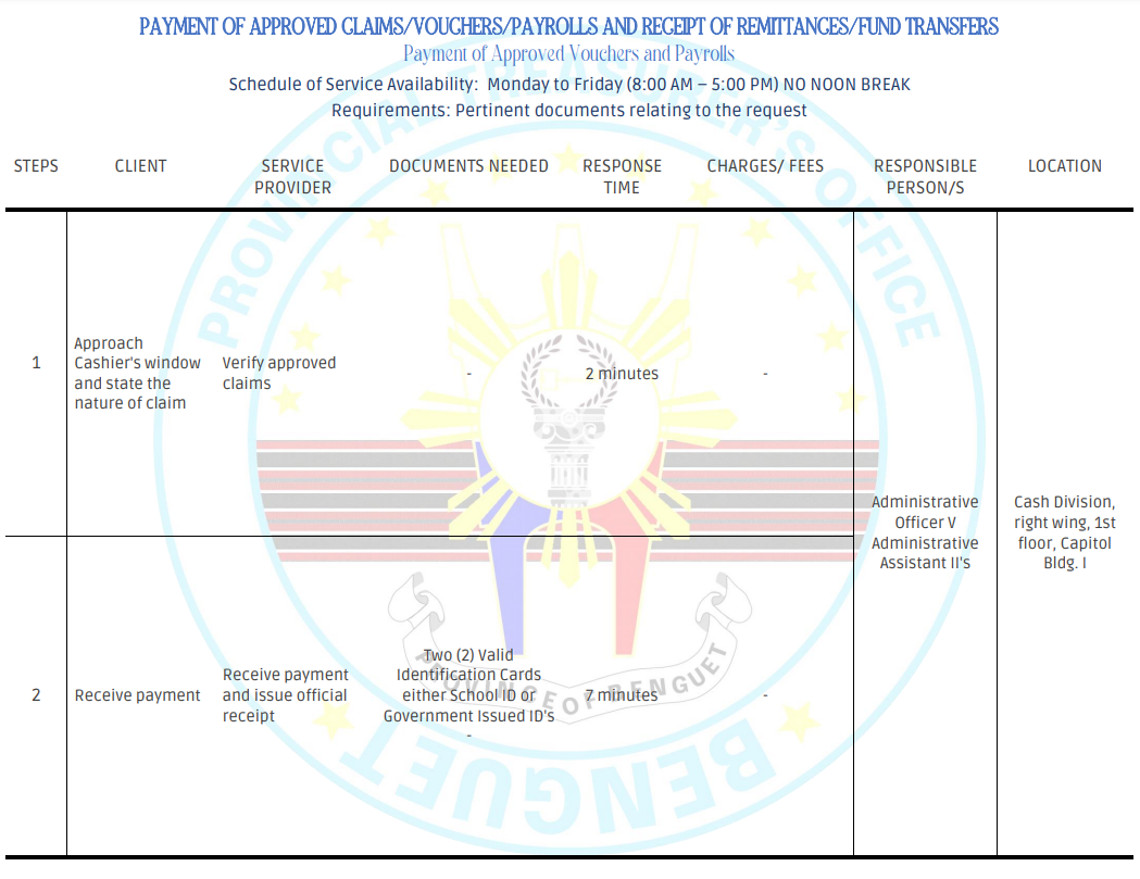 PAYMENT OF APPROVED VOUCHERS AND PAYROLLS