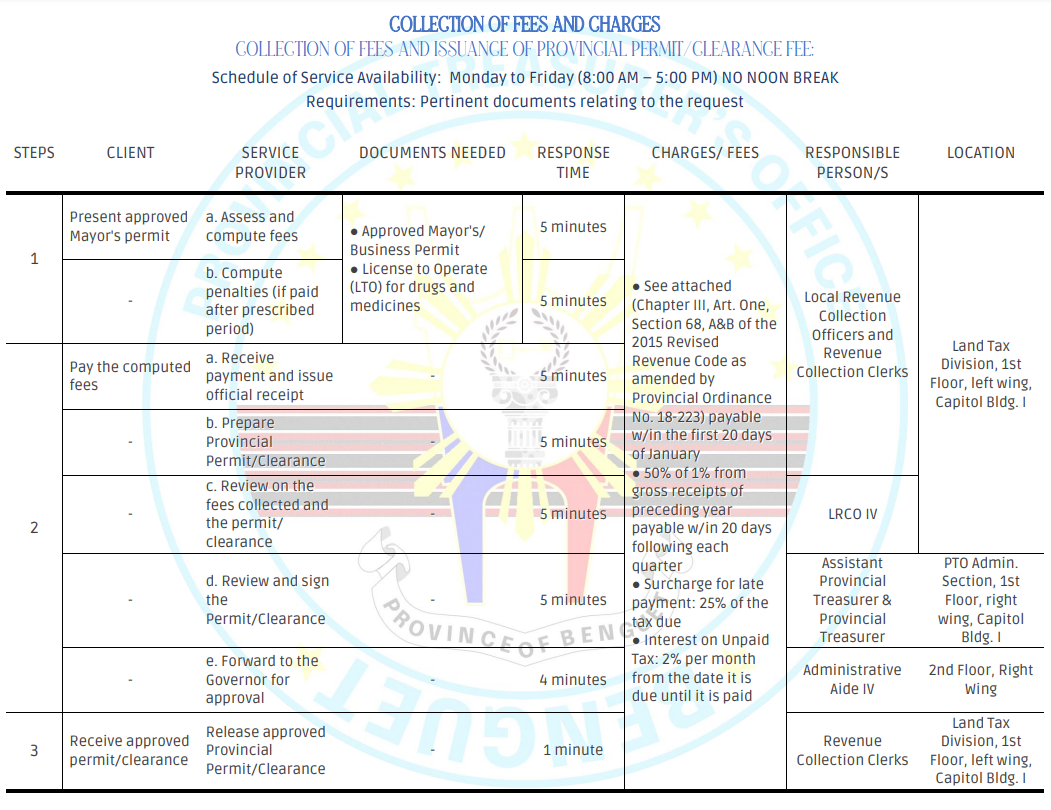 COLLECTION OF FEES AND ISSUANCE OF PROVINCIAL PERMIT/CLEARANCE FEE