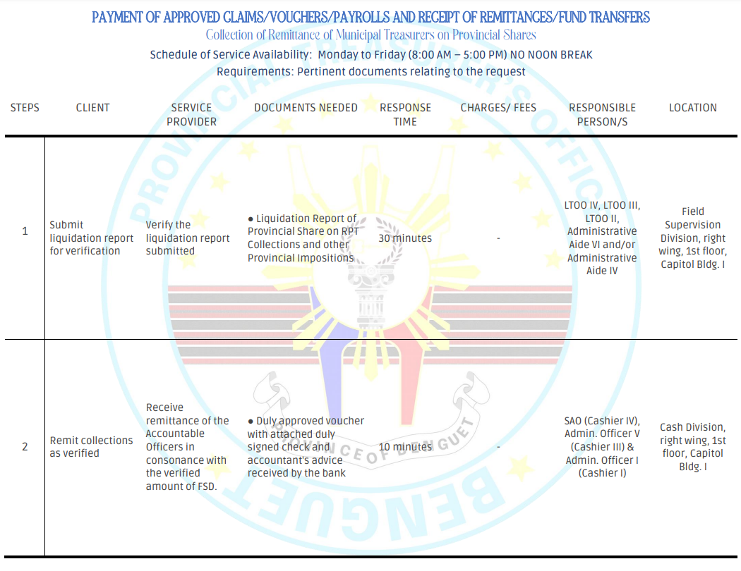 COLLECTION OF REMITTANCE OF MUNICIPAL TREASURERS ON PROVINCIAL SHARES