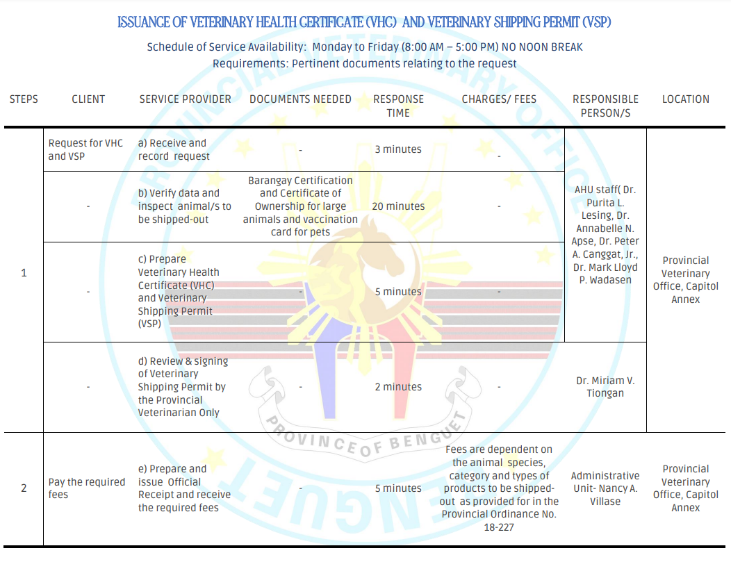 ISSUANCE OF VETERINARY HEALTH CERTIFICATE (VHC) AND VETERINARY SHIPPING PERMIT (VSP)