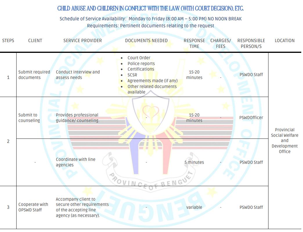 OPSWD Citizen's Charter