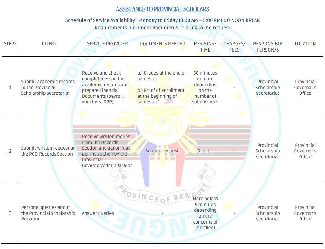 PGO Citizen's Charter