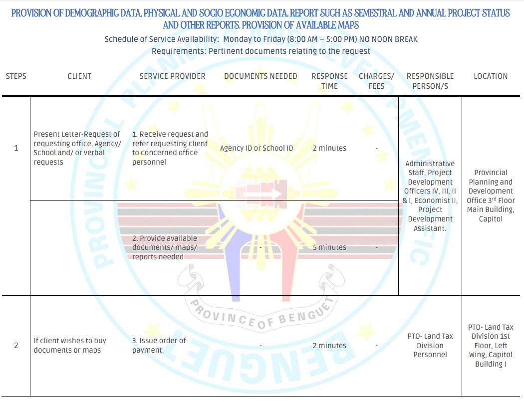 PPDO Citizen's Charter